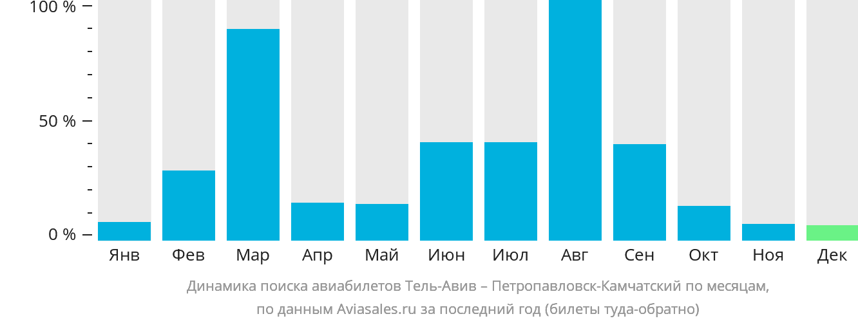 Динамика поиска авиабилетов из Тель-Авива в Петропавловск-Камчатский по месяцам