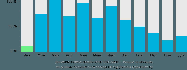 Динамика поиска авиабилетов из Тель-Авива в Польшу по месяцам