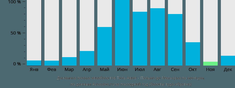 Динамика поиска авиабилетов из Тель-Авива в Пальма-де-Майорку по месяцам