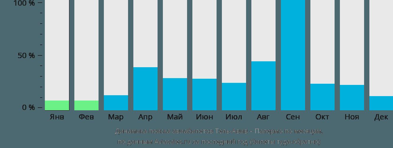 Динамика поиска авиабилетов из Тель-Авива в Палермо по месяцам