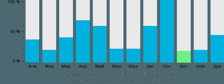 Динамика поиска авиабилетов из Тель-Авива в Пномпень по месяцам