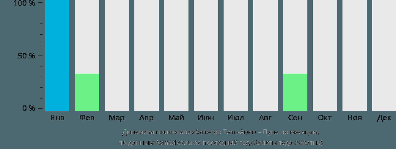 Динамика поиска авиабилетов из Тель-Авива в Пуну по месяцам