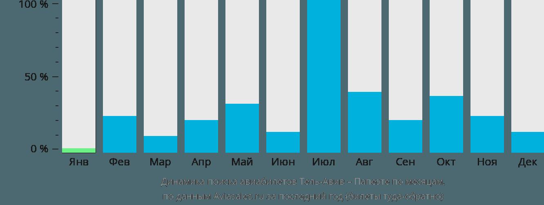Динамика поиска авиабилетов из Тель-Авива в Папеэте по месяцам