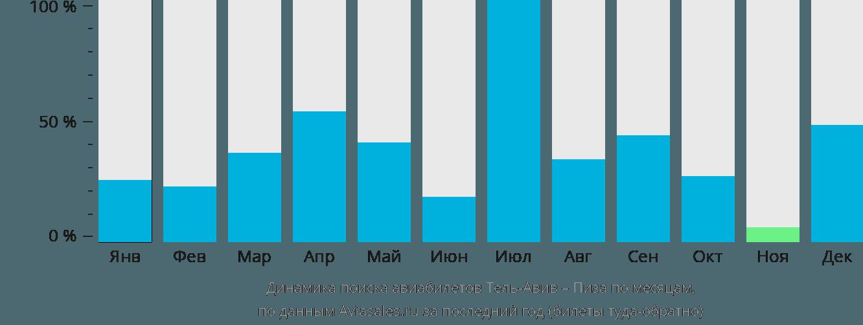 Динамика поиска авиабилетов из Тель-Авива в Пизу по месяцам