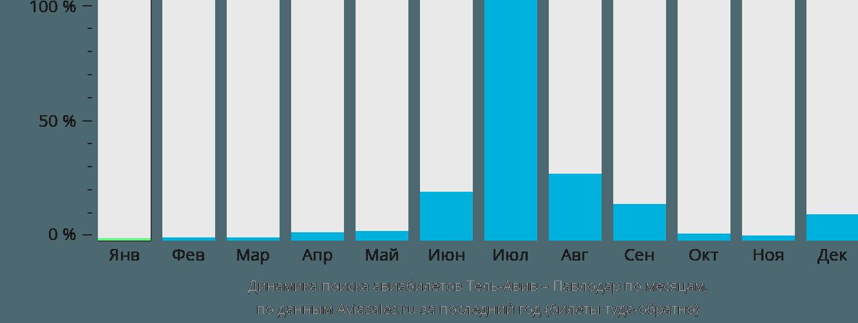 Динамика поиска авиабилетов из Тель-Авива в Павлодар по месяцам