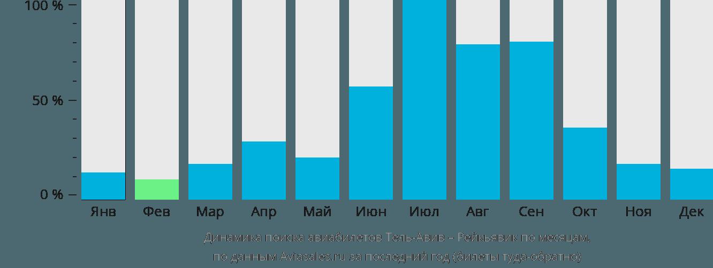 Динамика поиска авиабилетов из Тель-Авива в Рейкьявик по месяцам