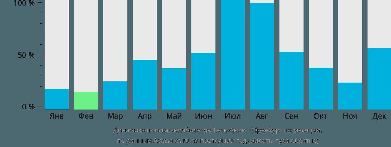 Динамика поиска авиабилетов из Тель-Авива в Оренбург по месяцам