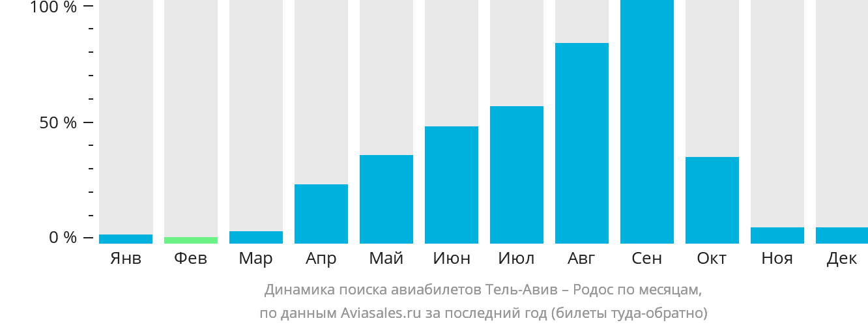 Динамика поиска авиабилетов из Тель-Авива на Родос по месяцам