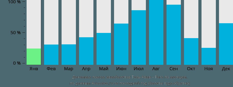 Динамика поиска авиабилетов из Тель-Авива в Ригу по месяцам