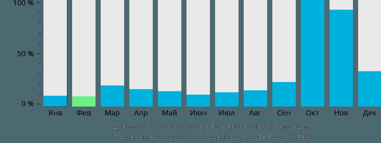 Динамика поиска авиабилетов из Тель-Авива в Сербию по месяцам