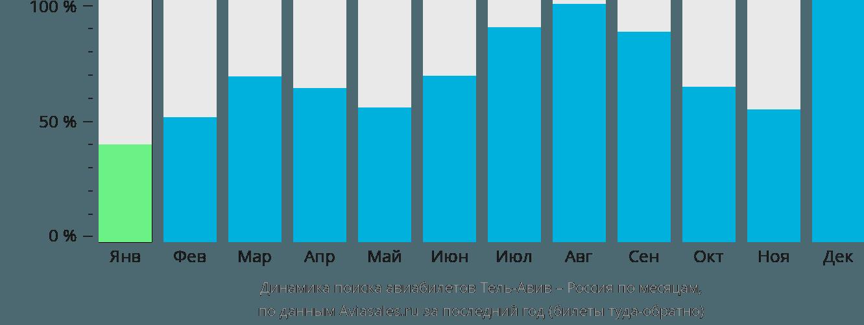 Динамика поиска авиабилетов из Тель-Авива в Россию по месяцам