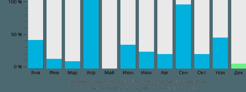 Динамика поиска авиабилетов из Тель-Авива в Сакраменто по месяцам