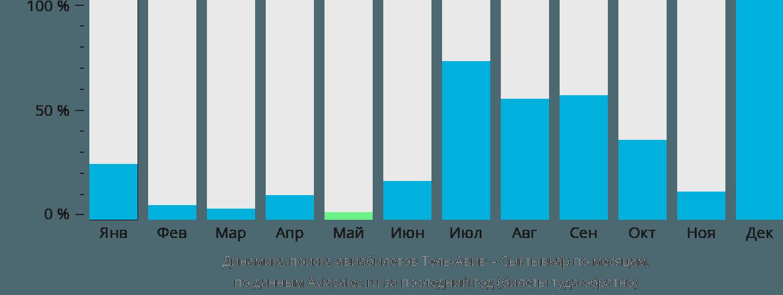 Динамика поиска авиабилетов из Тель-Авива в Сыктывкар по месяцам