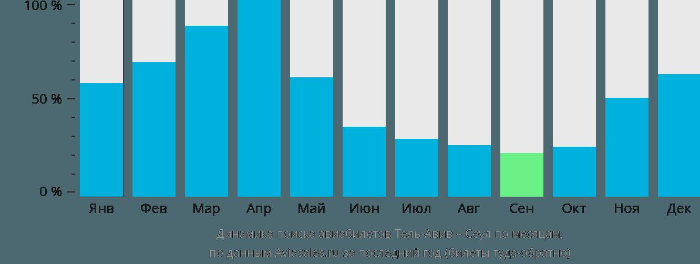 Динамика поиска авиабилетов из Тель-Авива в Сеул по месяцам