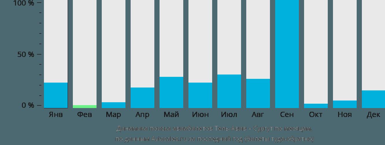 Динамика поиска авиабилетов из Тель-Авива в Сургут по месяцам