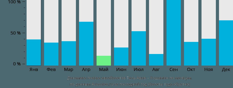 Динамика поиска авиабилетов из Тель-Авива в Хошимин по месяцам