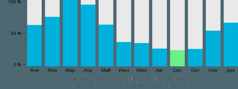 Динамика поиска авиабилетов из Тель-Авива в Шанхай по месяцам