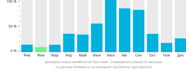 Динамика поиска авиабилетов из Тель-Авива в Симферополь  по месяцам