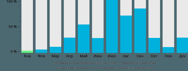 Динамика поиска авиабилетов из Тель-Авива в Самарканда по месяцам