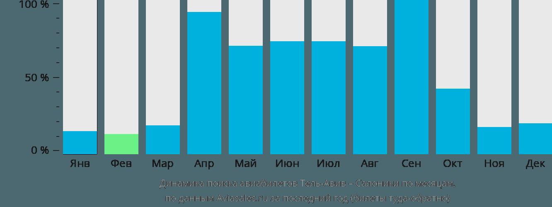 Динамика поиска авиабилетов из Тель-Авива в Салоники по месяцам