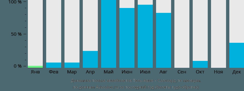 Динамика поиска авиабилетов из Тель-Авива в Салехард по месяцам