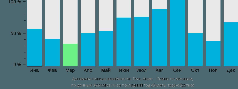 Динамика поиска авиабилетов из Тель-Авива в Софию по месяцам