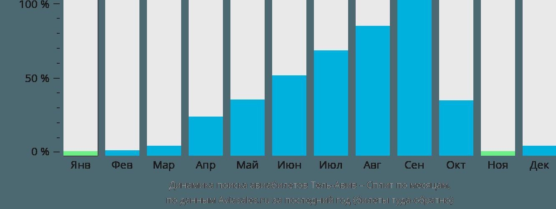 Динамика поиска авиабилетов из Тель-Авива в Сплит по месяцам