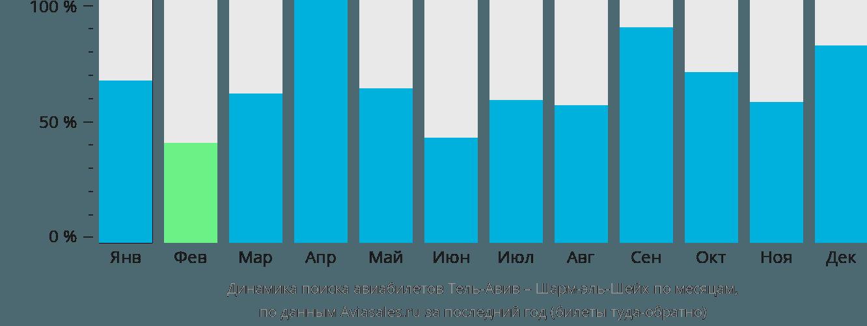 Динамика поиска авиабилетов из Тель-Авива в Шарм-эль-Шейх по месяцам