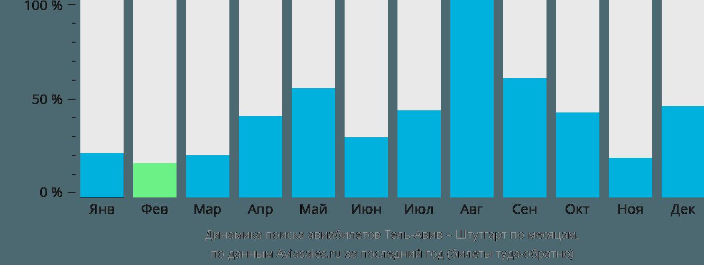 Динамика поиска авиабилетов из Тель-Авива в Штутгарт по месяцам