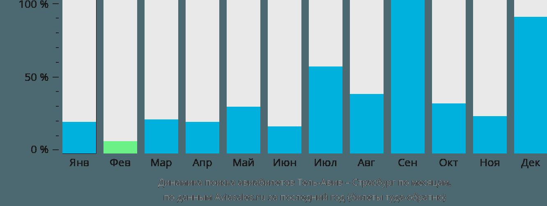 Динамика поиска авиабилетов из Тель-Авива в Страсбург по месяцам