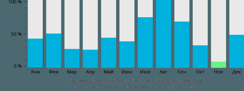 Динамика поиска авиабилетов из Тель-Авива в Зальцбург по месяцам