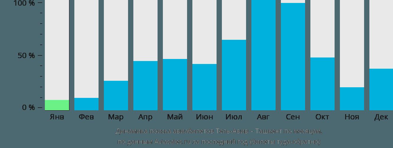Динамика поиска авиабилетов из Тель-Авива в Ташкент по месяцам