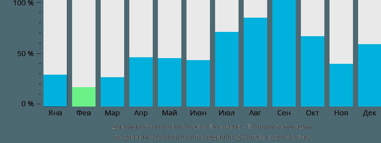 Динамика поиска авиабилетов из Тель-Авива в Тбилиси по месяцам