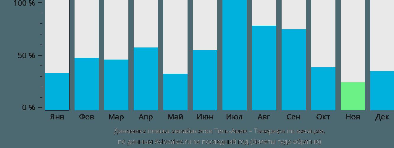 Динамика поиска авиабилетов из Тель-Авива на Тенерифе по месяцам