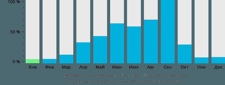 Динамика поиска авиабилетов из Тель-Авива в Подгорицу по месяцам