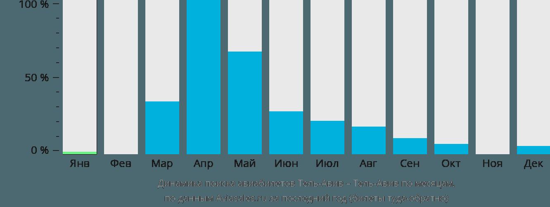 Динамика поиска авиабилетов из Тель-Авива в Тель-Авив по месяцам