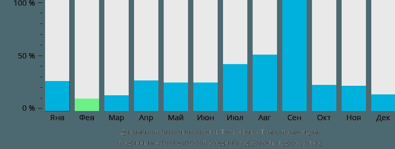 Динамика поиска авиабилетов из Тель-Авива в Томск по месяцам