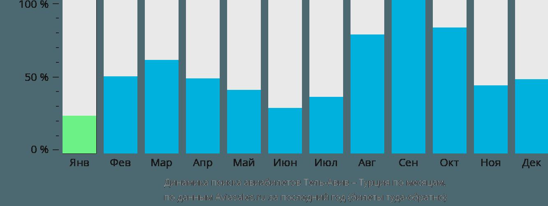 Динамика поиска авиабилетов из Тель-Авива в Турцию по месяцам