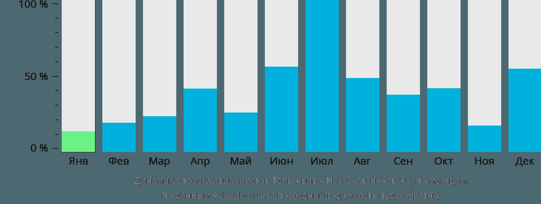 Динамика поиска авиабилетов из Тель-Авива в Нур-Султан (Астана) по месяцам