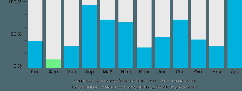 Динамика поиска авиабилетов из Тель-Авива в Тунис по месяцам
