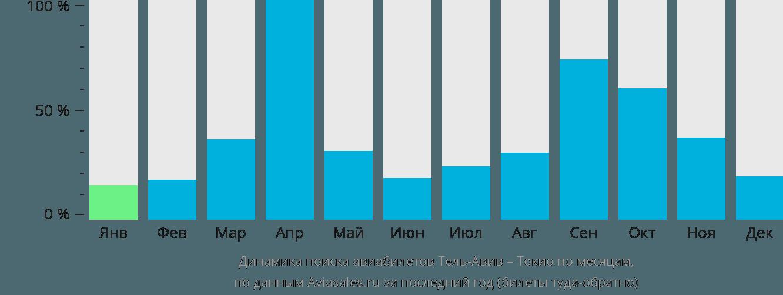 Динамика поиска авиабилетов из Тель-Авива в Токио по месяцам