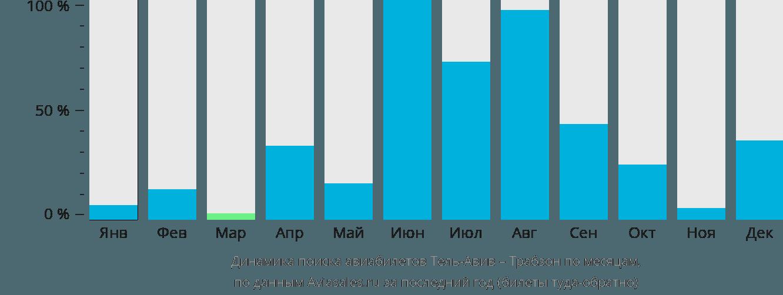 Динамика поиска авиабилетов из Тель-Авива в Трабзона по месяцам