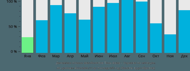 Динамика поиска авиабилетов из Тель-Авива в Украину по месяцам