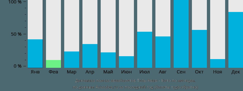 Динамика поиска авиабилетов из Тель-Авива в Кито по месяцам