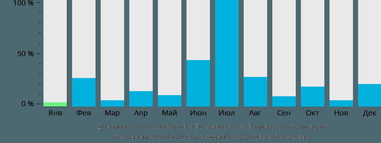 Динамика поиска авиабилетов из Тель-Авива в Усть-Каменогорск по месяцам