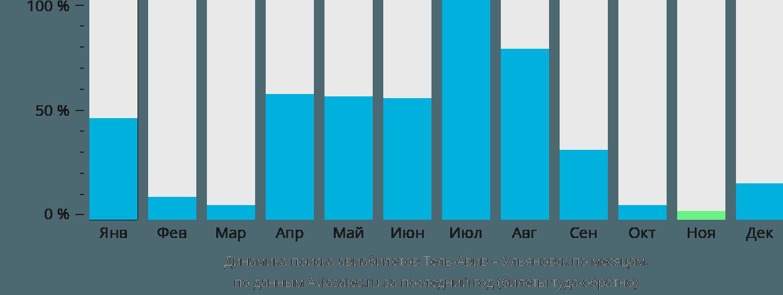 Динамика поиска авиабилетов из Тель-Авива в Ульяновск по месяцам