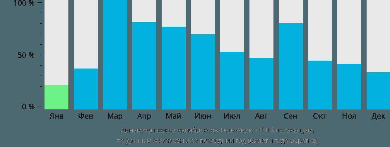 Динамика поиска авиабилетов из Тель-Авива в США по месяцам