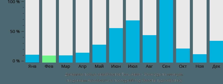 Динамика поиска авиабилетов из Тель-Авива в Улан-Удэ по месяцам
