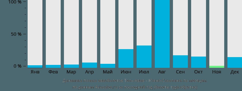 Динамика поиска авиабилетов из Тель-Авива в Южно-Сахалинск по месяцам