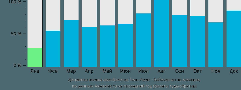 Динамика поиска авиабилетов из Тель-Авива в Узбекистан по месяцам
